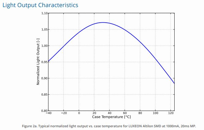 Light Output Vs Runtime Tests-lightcurve.jpg