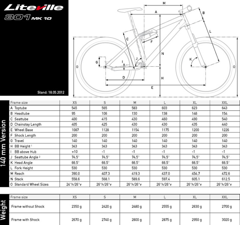 liteville_301_140_geo_chart