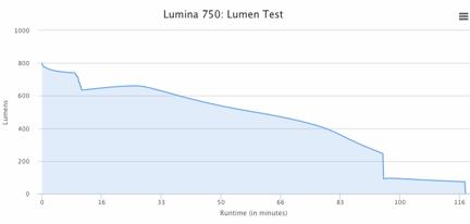 Name:  Lumina 750 Lumen Test.jpg Views: 323 Size:  23.8 KB