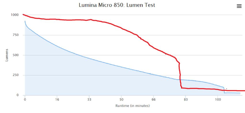 Sigma Buster 700-lumina-850-vs.jpg