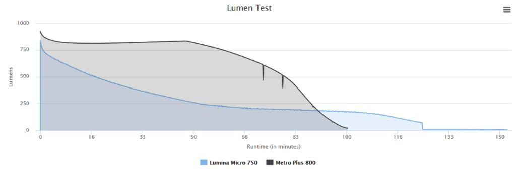 Need advice - Have 3 lights, 2 need batteries-lumina-micro-vs-cygo.jpg