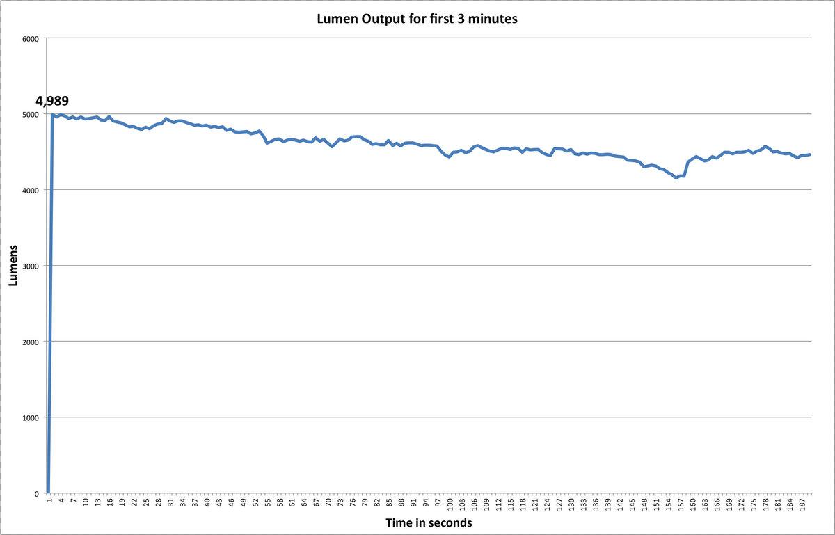 Lupine Betty R 15 Lumen Measurement