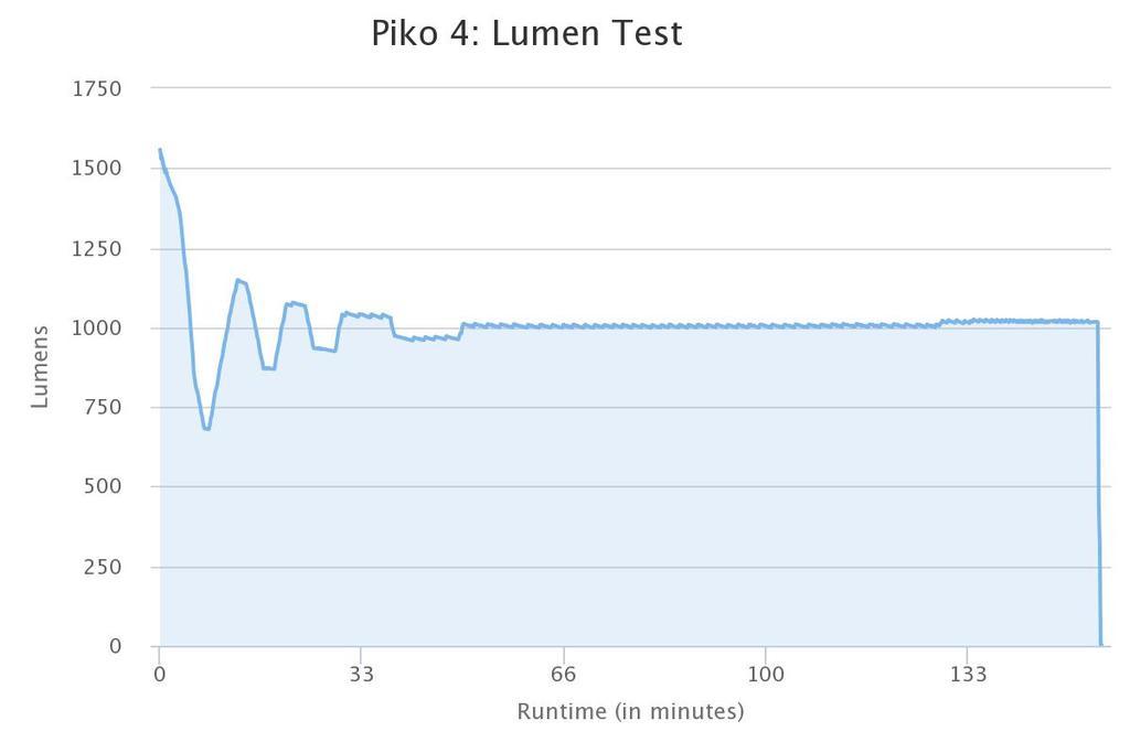Light Output Vs Runtime Tests-lupine-piko-4.jpg