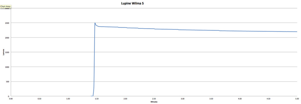 Lupine Wilma 6