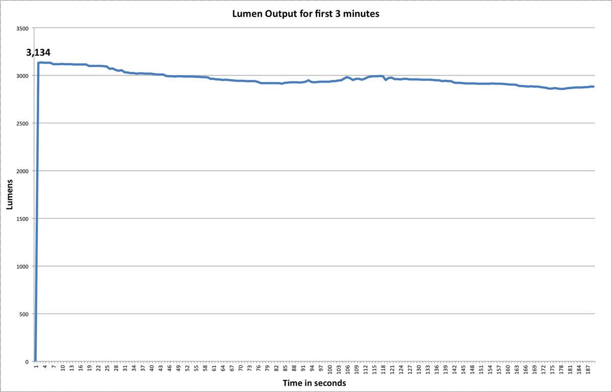Lupine Wilma 7 Lumen Measurement