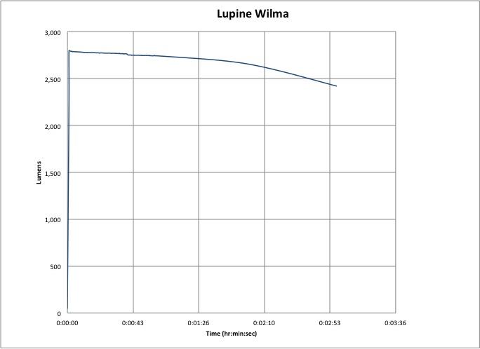 Lupine Wilma Lumen-Hour Graph