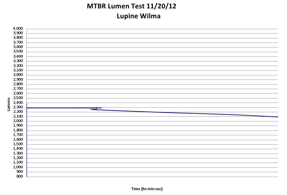 Lupine Wilma 6 - 2400 Claimed Lumens - 2410 Measured Lumens