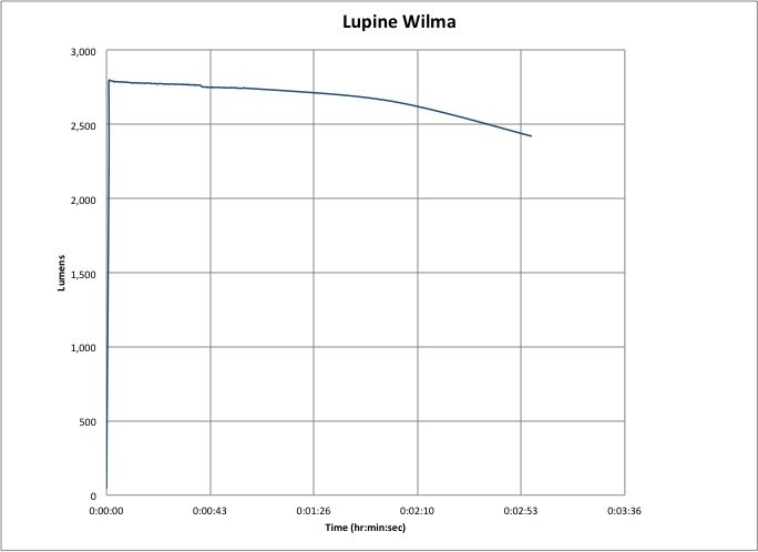 Lupine Wilma 7 Lumen Chart