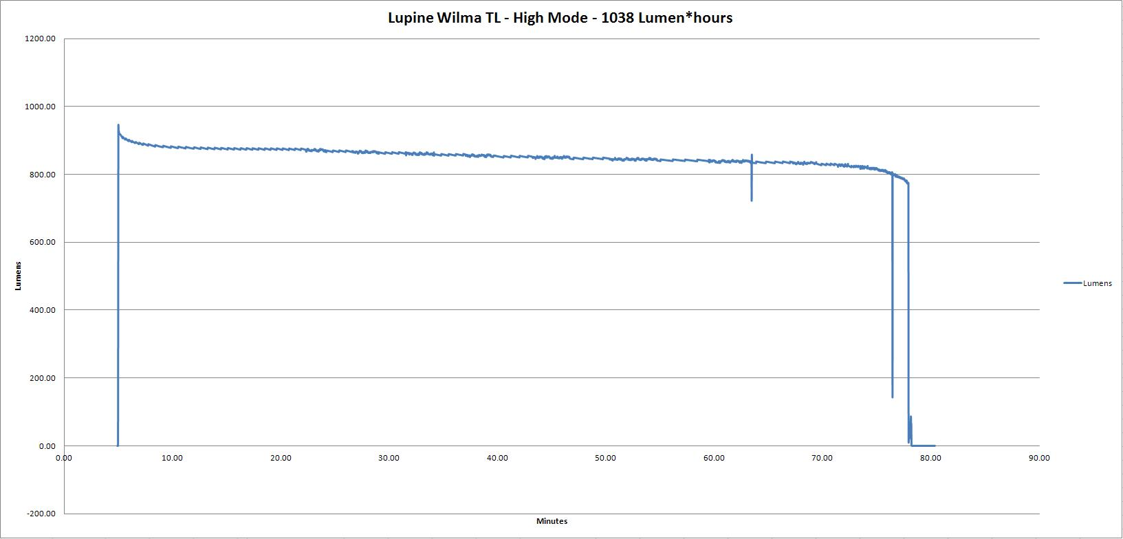 Lupine-wilma-TL-high-0