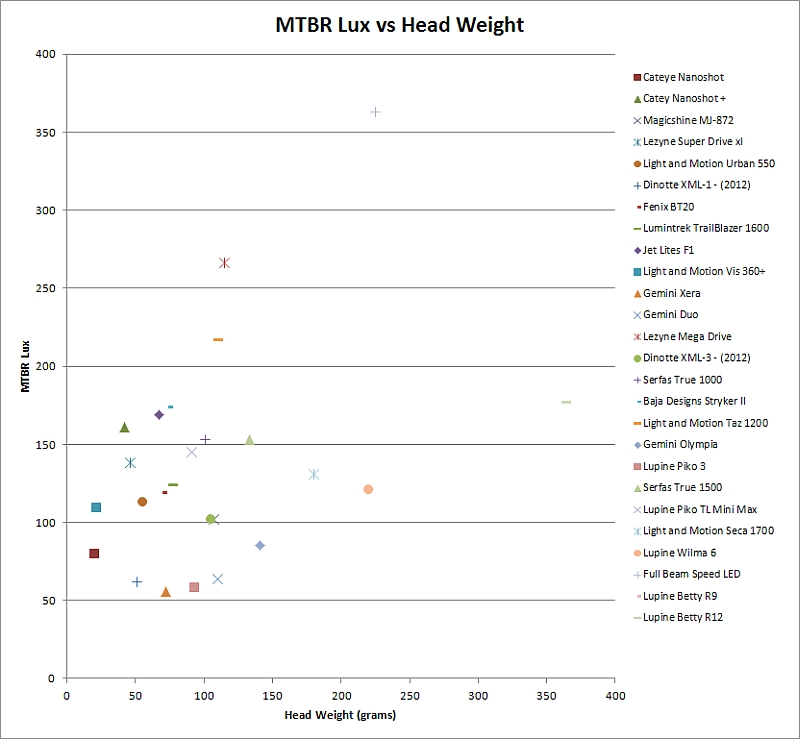 2013 Mtbr Lights Shootout-lux-v-weight-2013.jpg