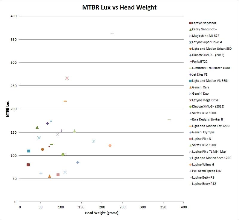 2013 Mtbr Lights Shootout-lux-v-weight-2013.jpg