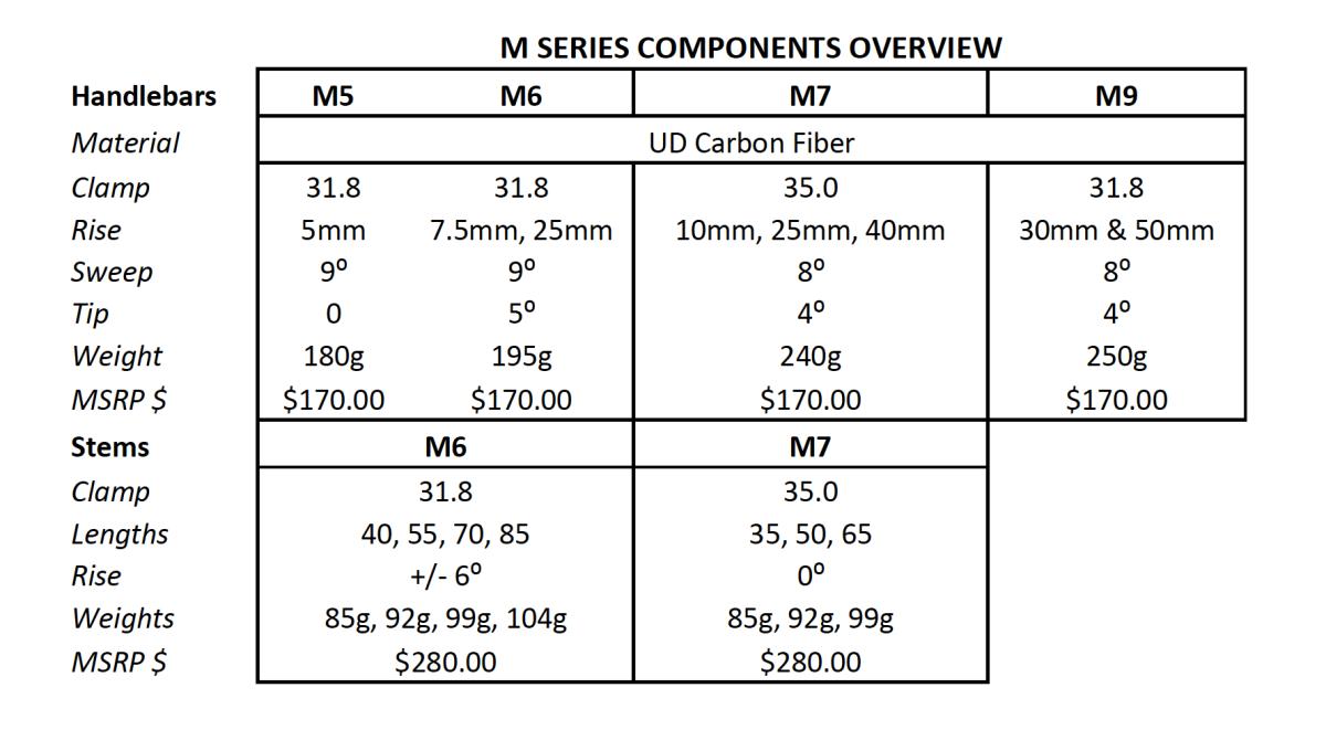 ENVE M Series Carbon MTB Components