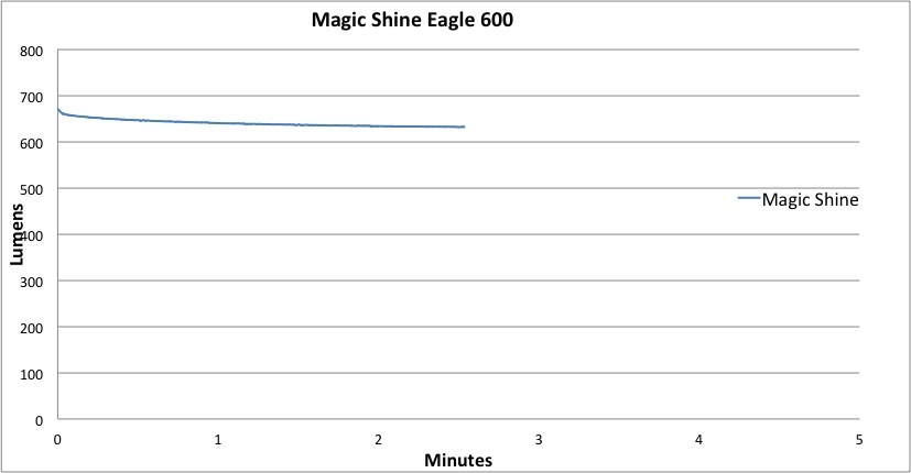 Magicshine Eagle 600 Lumen-Hour Graph