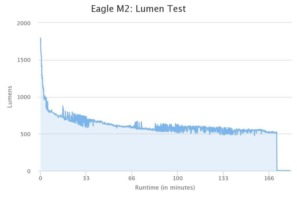 Light Output Vs Runtime Tests-magicshine-eagle-m2.jpg