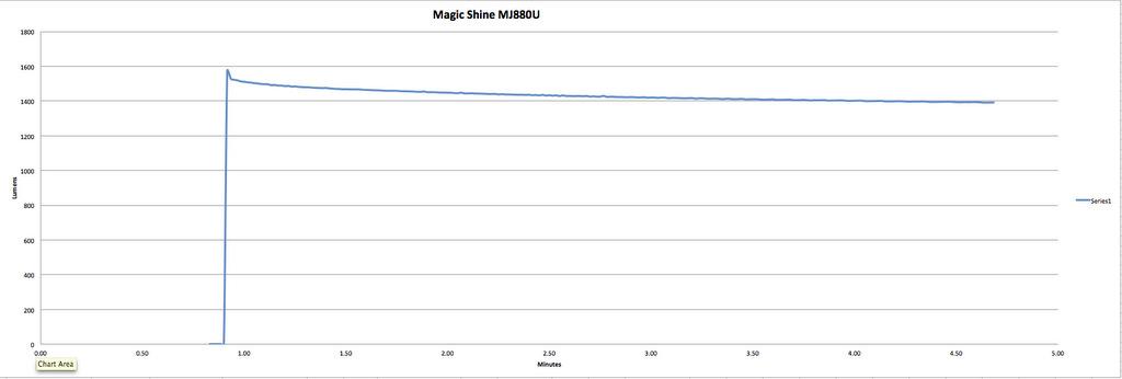 Magicshine MJ-880 U2 - 2200 Claimed Lumens - 1473 Measured Lumens