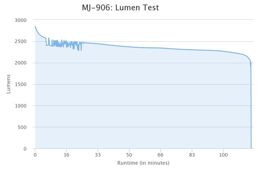 Light Output Vs Runtime Tests-magicshine-mj-906.jpg