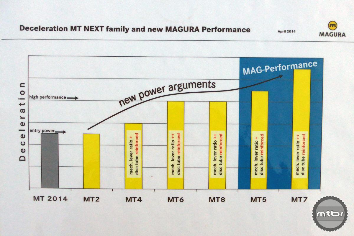 Magura MT NEXT Power