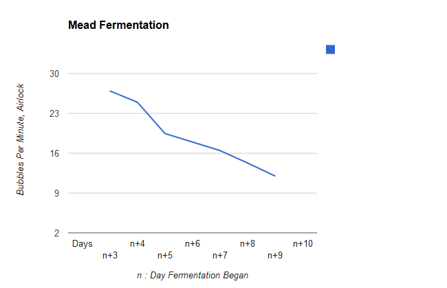 It's not beer, but it's mine: First Homebrew.-mead-chart.png