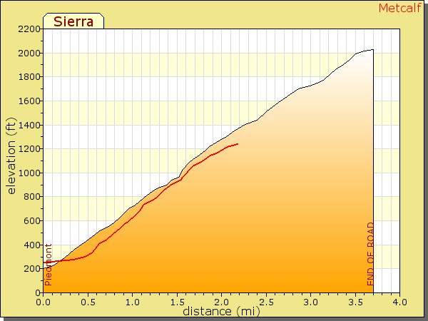 Sunday ride - Sierra Road to Calaveras-metcalf-sierra.png