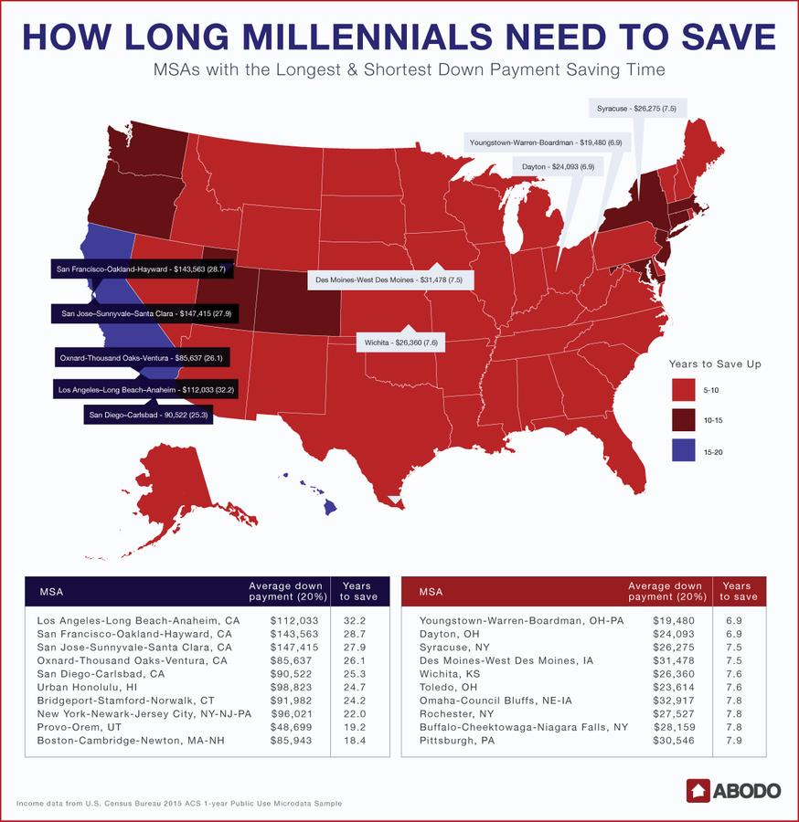 Want to leave Bay Area. Where to go?-millennialhomebuyers_graphic4_june2017.jpg