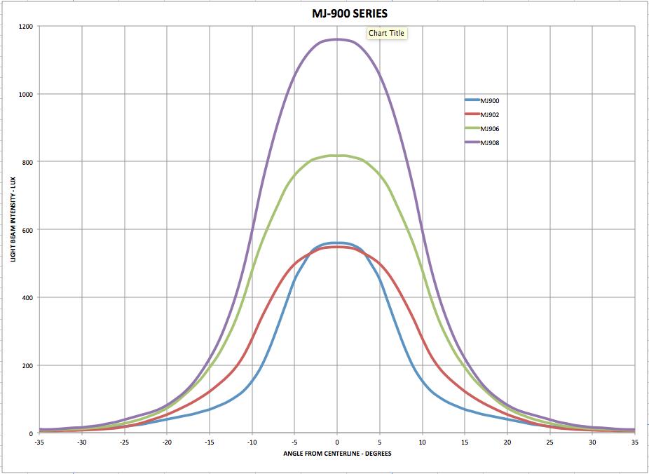 New Magicshine lights-mj-900-series-beam-test.png