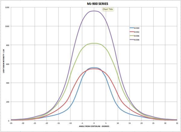 Gemini Duo vs MagicShine MJ-906 vs CygoLite 1300 Extra-mj-900_series_beam_test_grande.png