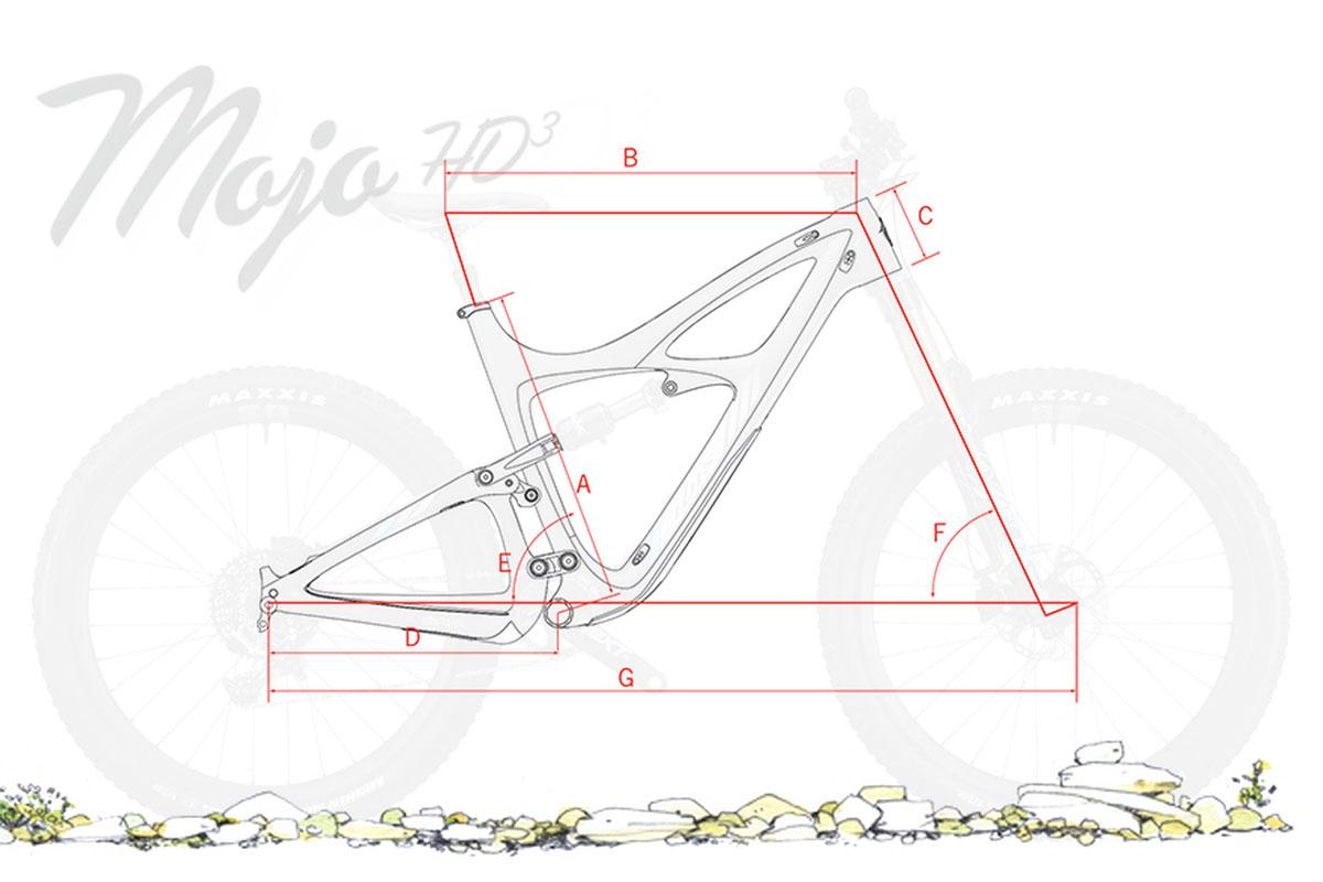 Ibis Mojo HDR3 Geometry Drawing