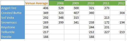 MSC dead, dieing, or evolving?-msc-attendance.png