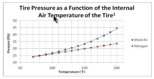 Nitrogen in bike tires?-n2-vs-moist-air.jpg