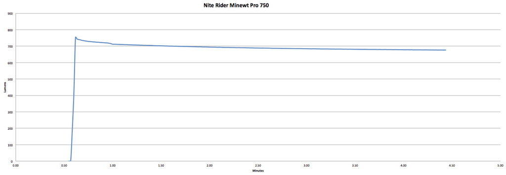NiteRider MiNewt Pro 750 - 750 Claimed Lumens - 710 Measured Lumens