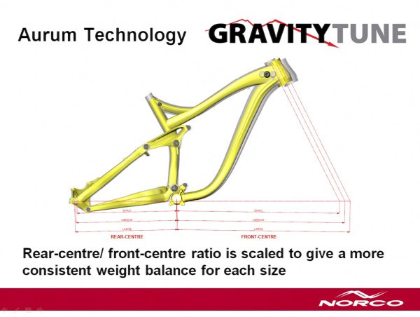 Norco Aurum Technology