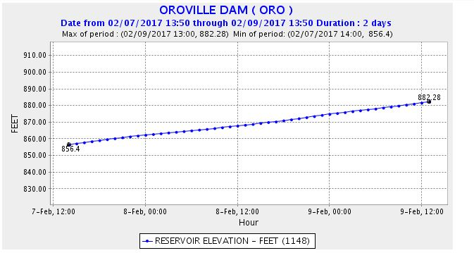 OT: The Oroville Reservoir situation-oro.jpg