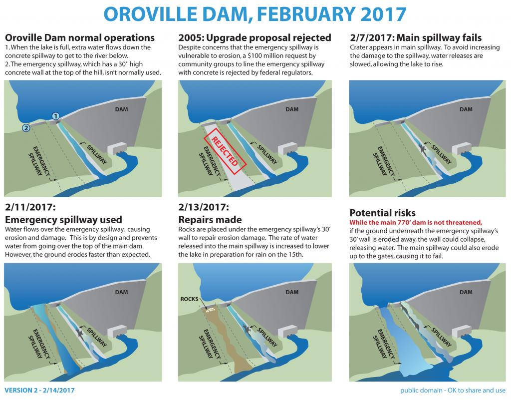 OT: The Oroville Reservoir situation-oroville_dam_infographic_feb_14.jpg