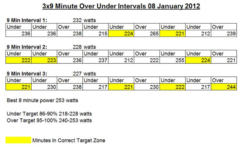LTHR Test Findings, Need Help-over_under_intervals_08-01-2012.jpg
