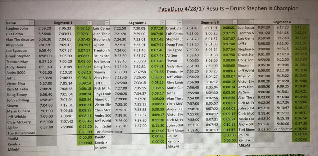 PapaDuro - 1st Beerduro at Papago - Friday, 4/28, show @ 6:16, pedal @ 6:30-papaduro-r1.jpg