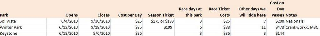 Resorts posted ticket prices fro 2010 DH season-parkdays.jpg