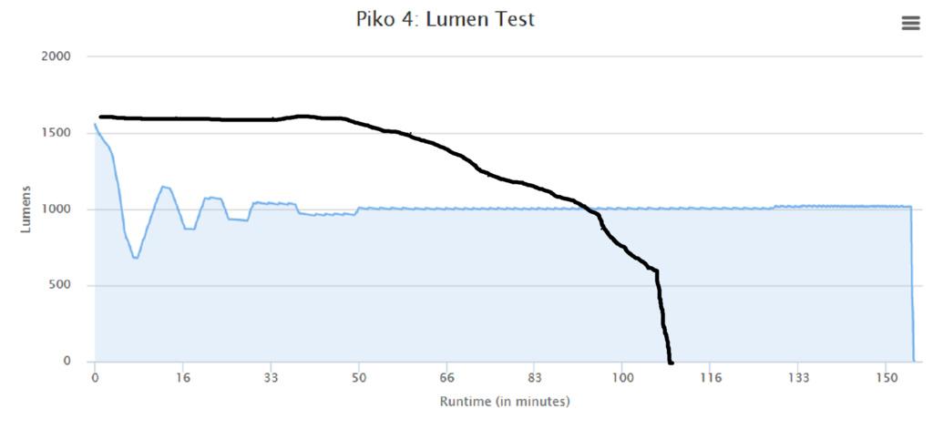 ITUO Wiz-XP3 Light Review-piko.jpg