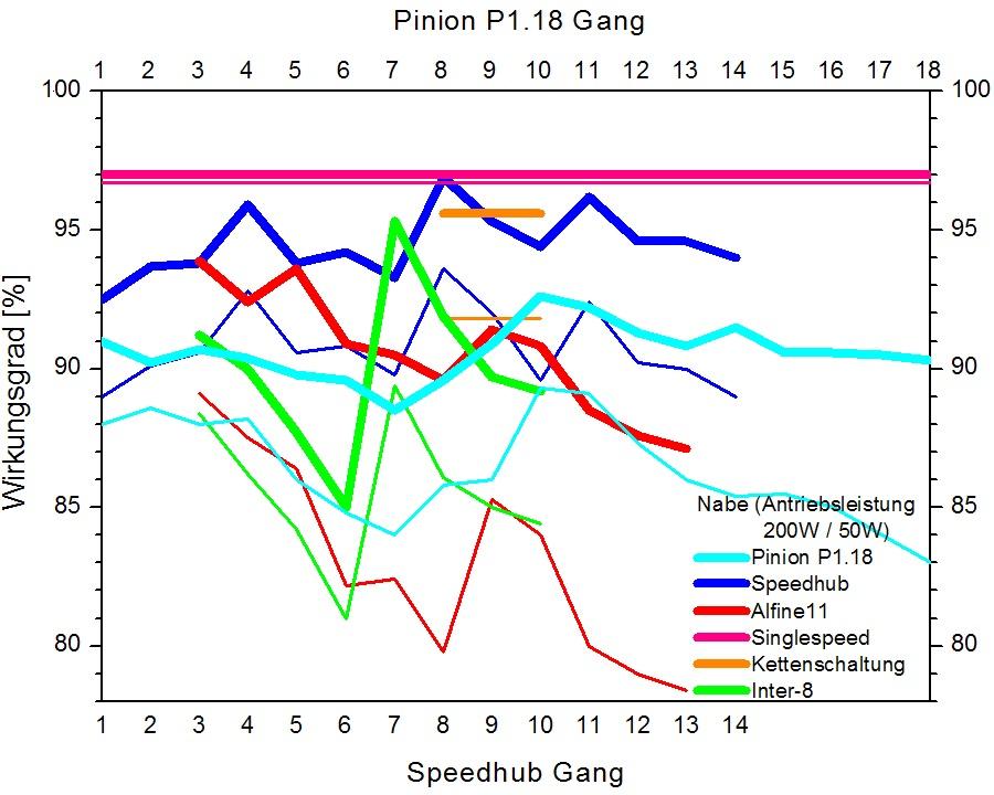 Nicolai GPI/Geometron Ride/Info/Pics-pinion-efficiency.jpg