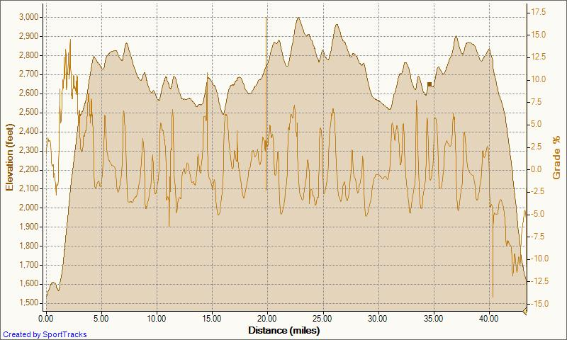 OT: Road Riding-pipers-gap-beyond-8-29-2010-elevation-distance.jpg