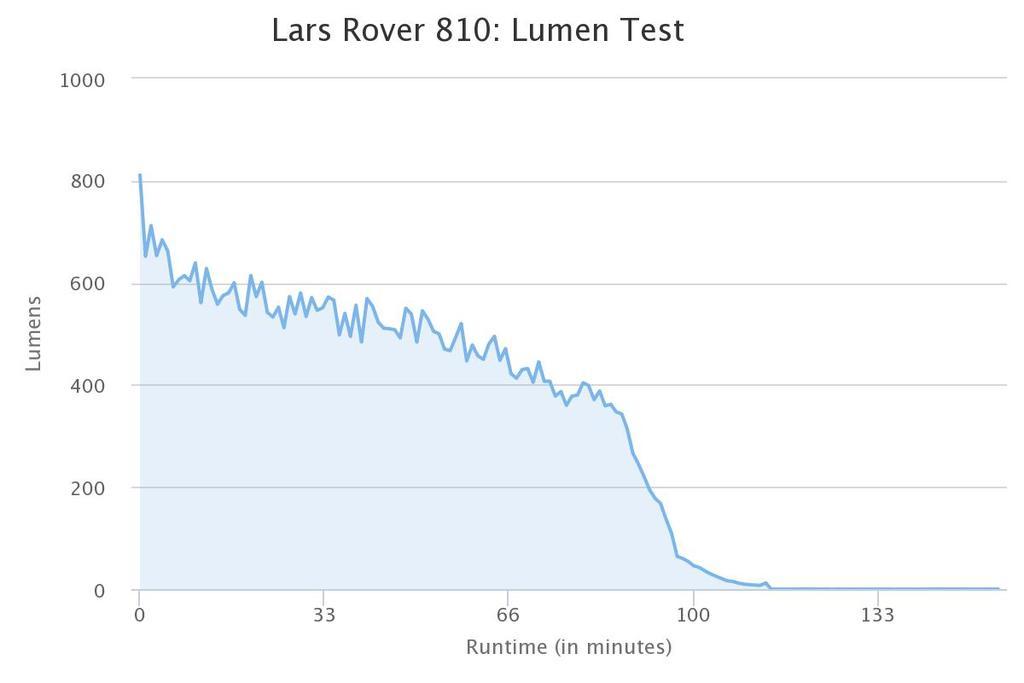 Light Output Vs Runtime Tests-portland-design-works-lars-rover-810.jpg