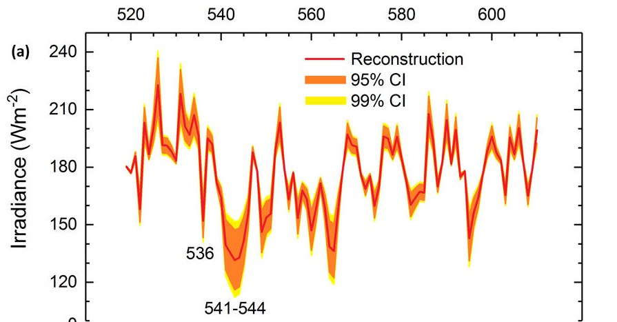 Climate change-post-rwp-solar-irradiance.png