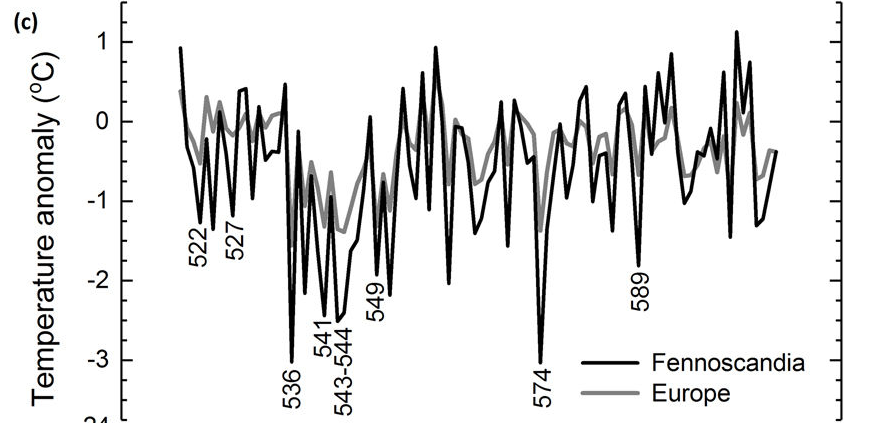 Climate change-post-rwp-temperature.png
