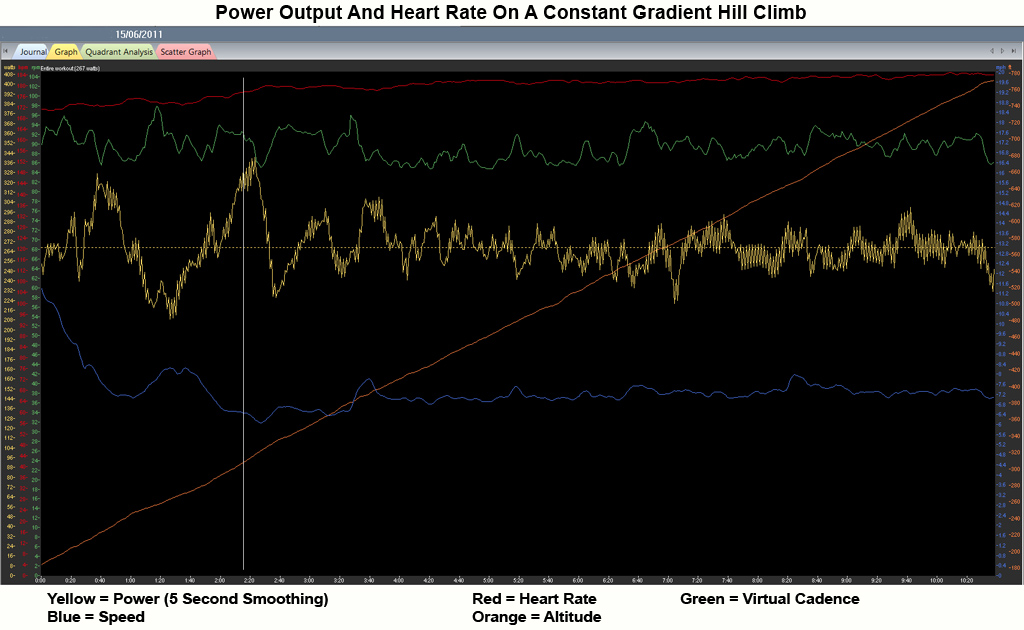 New Bike or New Coach?-power_heart_rate_constant_climb_15-06-2011.jpg