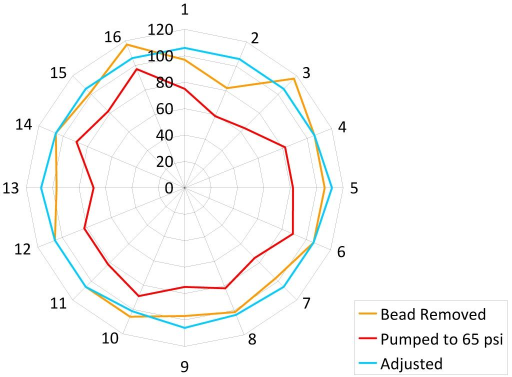 Tire Pressure and Spoke Tension-pressurizing-crest-after-readjustment.jpg