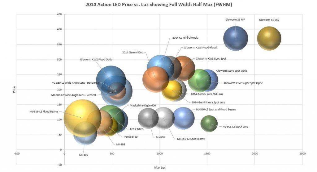 2014 Mtbr Lights Shootout-price-vs.-lux-fwhm.jpg