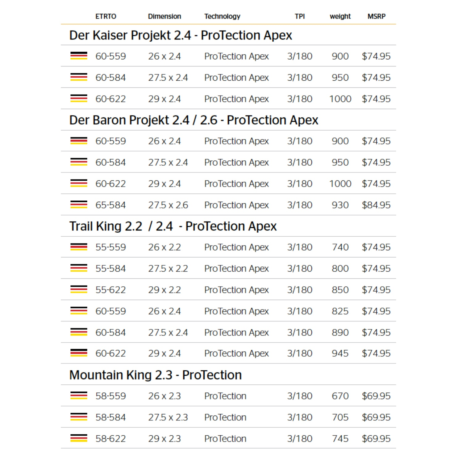 Continental King Series Pricing