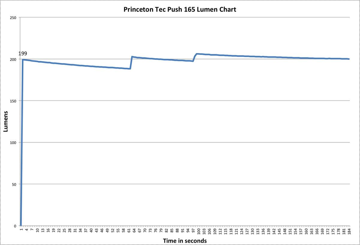 Princeton Tech Push 165 Lumen Chart