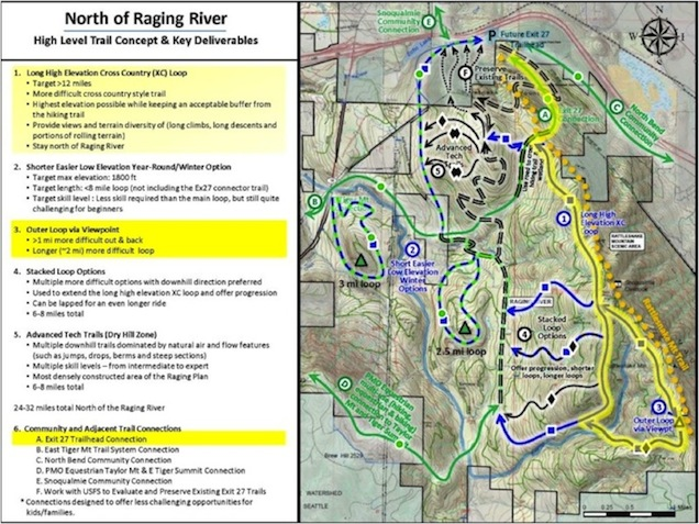 New Raging River Map W Proposed Trails Ragingmap636px Jpg