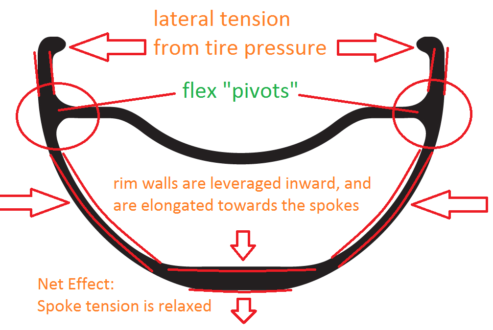 Tire Pressure and Spoke Tension-reducedspoketension.png