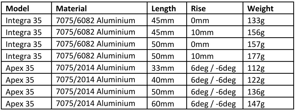 Chart detailing details and weights for new 35mm range of stems.